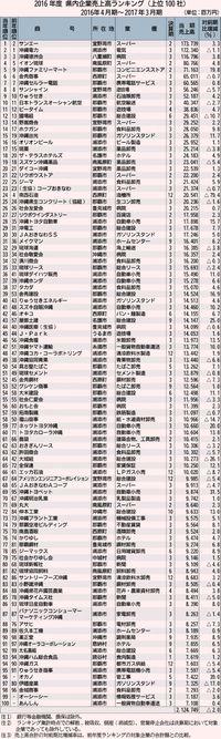 サンエー 初の売上高1位/県内100社計2兆1247億円/商工リサーチ16年度/前年比2%減 7年ぶり減収