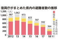 沖縄への東日本大震災避難者、実態見えず 人数集計にばらつき