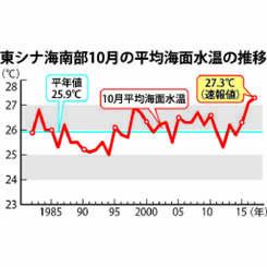東シナ海南部 10月の平均海面水温の推移