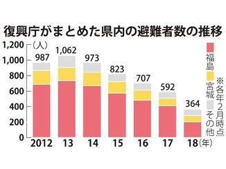 復興庁がまとめた県内の避難者数の推移