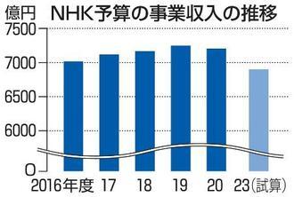NHK予算の事業収入の推移