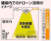 放射線の測定 ドローン活用/福島第1廃炉作業