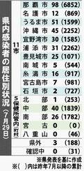 県内感染者の居住別状況(7月29日)