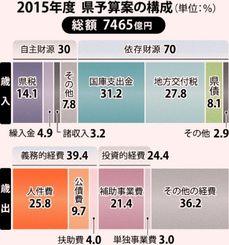 2015年度県予算案の構成(単位は%)