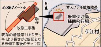 米軍伊江島補助飛行場と着陸帯(LHDデッキ)