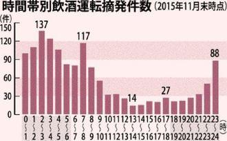 時間帯別飲酒運転摘発件数(2015年11月末時点)