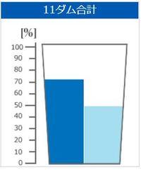 沖縄のダムの貯水率(2018年5月20日)