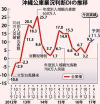 「求人難」が9期連続で最多 好況の一方で人手不足深刻化  沖縄公庫・1~3月景況