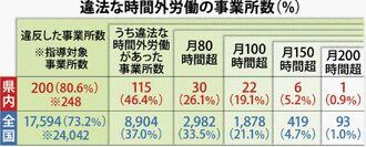 違法な時間外労働の事業所数(%)