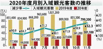2020年度月別の入域観光客数の推移