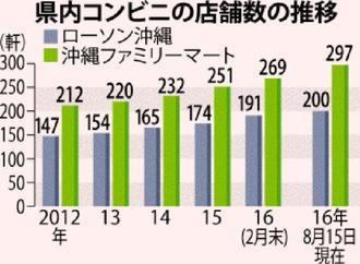 県内コンビニの店舗数の推移