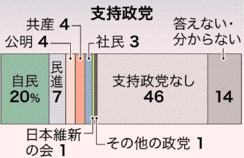 政党支持率】自民20%で最多 「支持政党なし」は46% 沖縄県民意識調査 ...