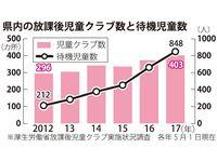 沖縄で増える学童保育の待機児童 前年比187人増・848人の背景は