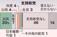 【政党支持率】自民20%で最多 「支持政党なし」は46% 沖縄県民意識調査