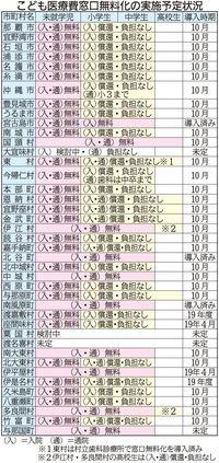 0~6歳児こども医療費 沖縄県内33市町村、2018年度内に窓口無料化
