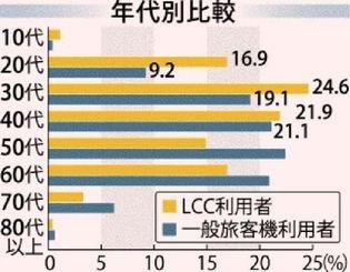 LCC利用者と一般旅客機利用者の年代別比較