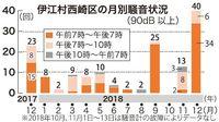 「LHDデッキ」に近い伊江島・西崎区 騒音が前年同月比1.7倍超