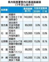 2018年の県内路線価、4年連続上昇 伸び幅全国1位