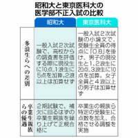 昭和大医学部も入試不正 東京医大と共通点も 現役生ら優遇、OBも配慮