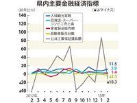 沖縄の景気「拡大」判断、55カ月連続 日銀那覇支店・2月概況