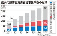 障がい者の就労支援事業所、沖縄で急増 5年余で3倍 利用者増も過当競争の懸念