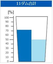 沖縄の11ダムの合計貯水率。左が平年値、右が18日の貯水率(県企業局HPから)