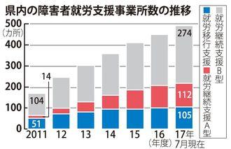県内の障害者就労支援事業所数の推移