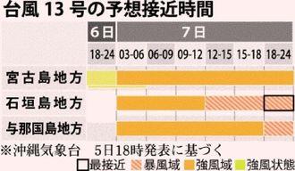 台風13号の予想接近時間