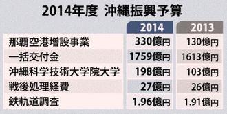 2014年度沖縄振興予算