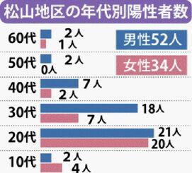 松山の年代別陽性者数