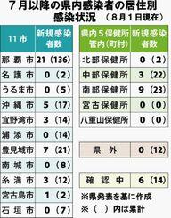 7月以降の県内感染者の居住別感染状況