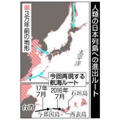 人類の日本列島への進出ルート