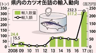 カツオ缶詰の輸入動向