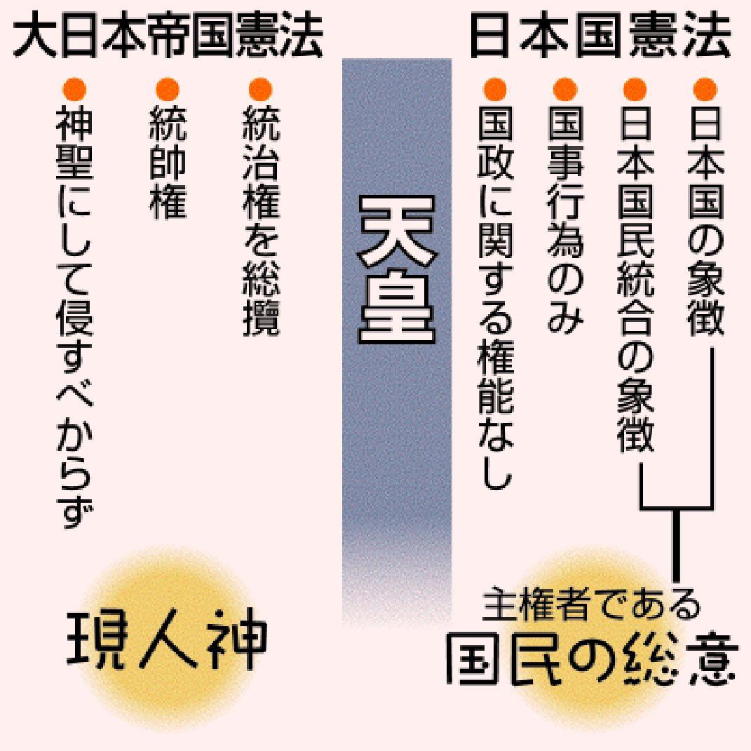 日本 憲法 帝国 違い 憲法 大 と 日本 国 の
