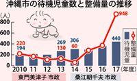 [総点検 街の課題 沖縄市長選4.22](2)/保育園整備/施設増でも待機発生/来年度 定員5400人目指す