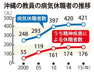 沖縄の教員の病気休職者の推移