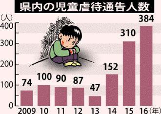 県内の児童虐待通告人数
