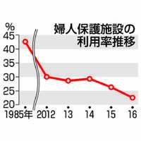 【深掘り】DV被害女性の支援、日本は遅れ ニーズと乖離、公的シェルター利用率低迷