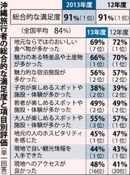 沖縄旅行者の総合的な満足度と項目別評価