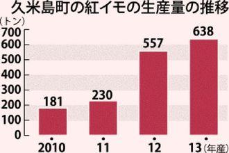 久米島町の紅イモの生産量の推移