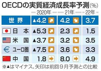 OECDの実質経済成長率予測