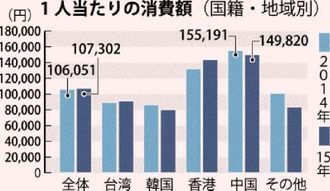 1人当たりの消費額(国籍・地域別)