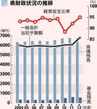 [解説]県予算大台超え 問われる財政規律