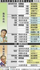 翁長県政誕生後の主な選挙結果