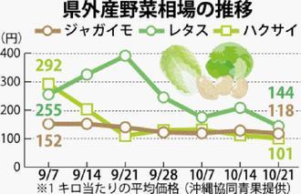 県外産野菜相場の推移