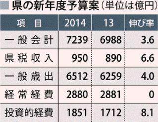 県の新年度予算案