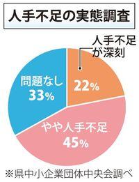 沖縄の中小企業、67%が人手不足 自助努力の限界訴え