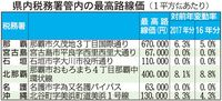 2017年の沖縄県内路線価、3年連続上昇 伸び率も全国2番目