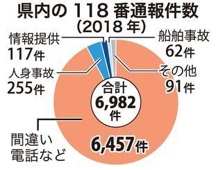 県内の118番通報件数(2018年)