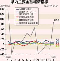 県内景気は「拡大」/日銀那覇1月 観光客数が好調